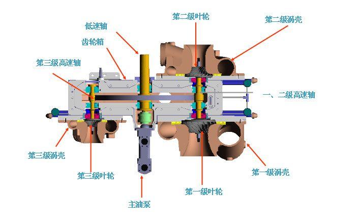 离心式空压机流程图